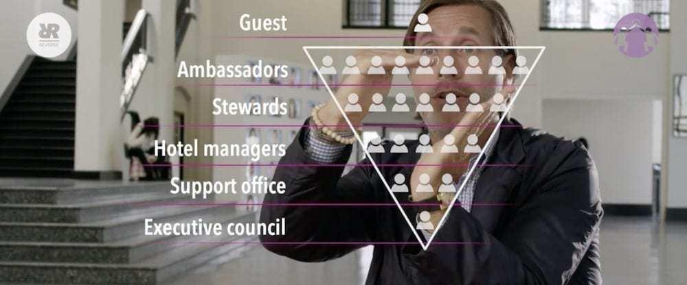 Inverted Orgchart - Start Reverse EPIC Empowering Leadership