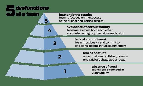 lencioni-piramid-team-disfunctions
